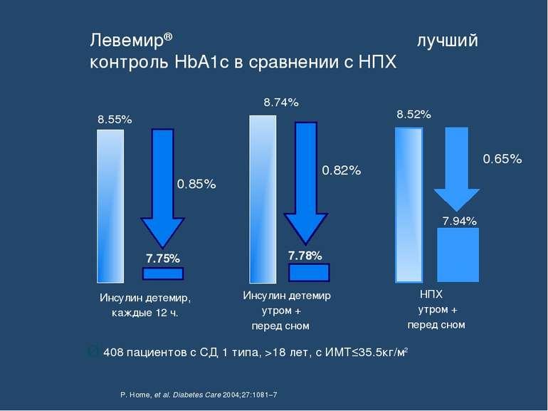 P. Home, et al. Diabetes Care 2004;27:1081–7 8.55% 8.74% 8.52% 0.85% 0.82% 0....