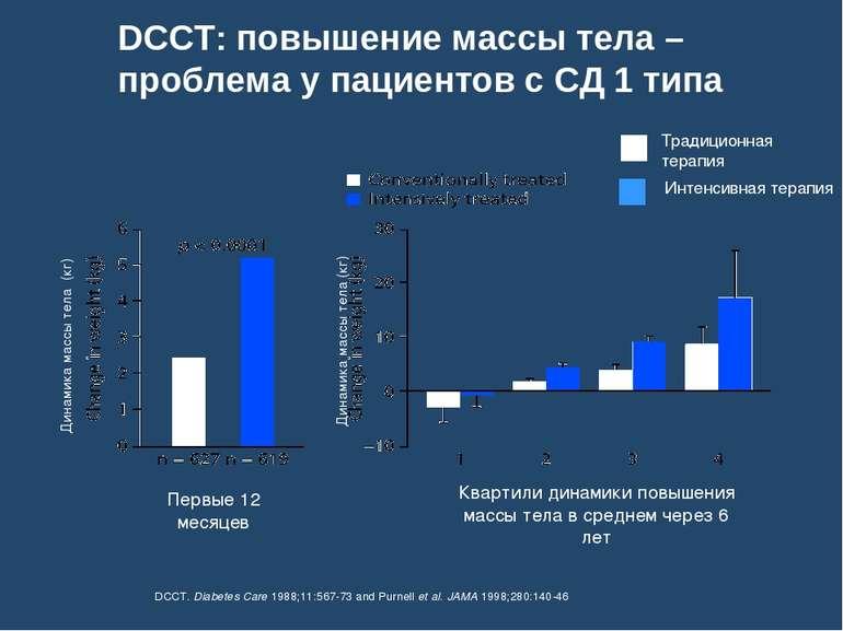 DCCT: повышение массы тела – проблема у пациентов с СД 1 типа DCCT. Diabetes ...
