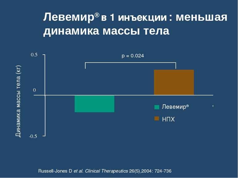 Левемир® в 1 инъекции : меньшая динамика массы тела Динамика массы тела (кг) ...