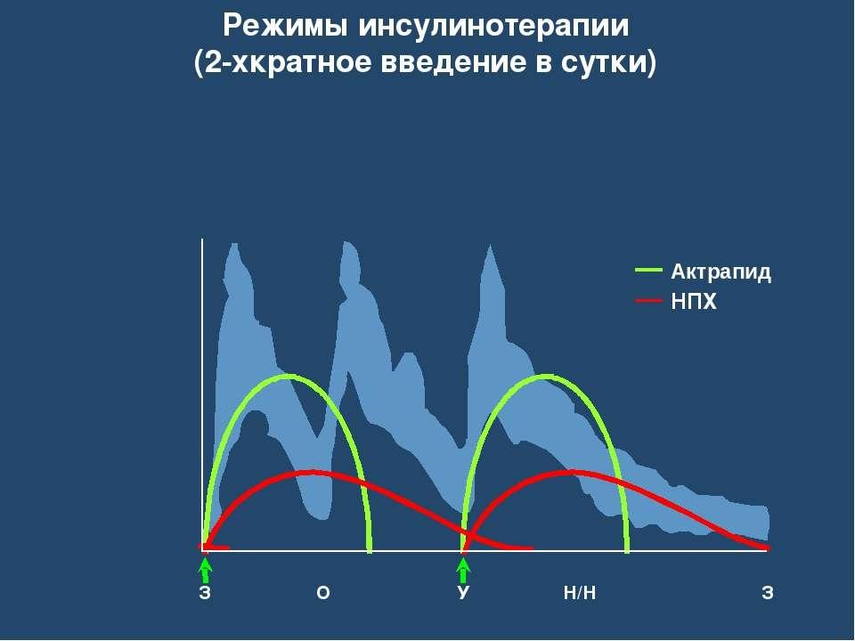 Режимы инсулинотерапии (2-хкратное введение в сутки) Aктрапид НПХ