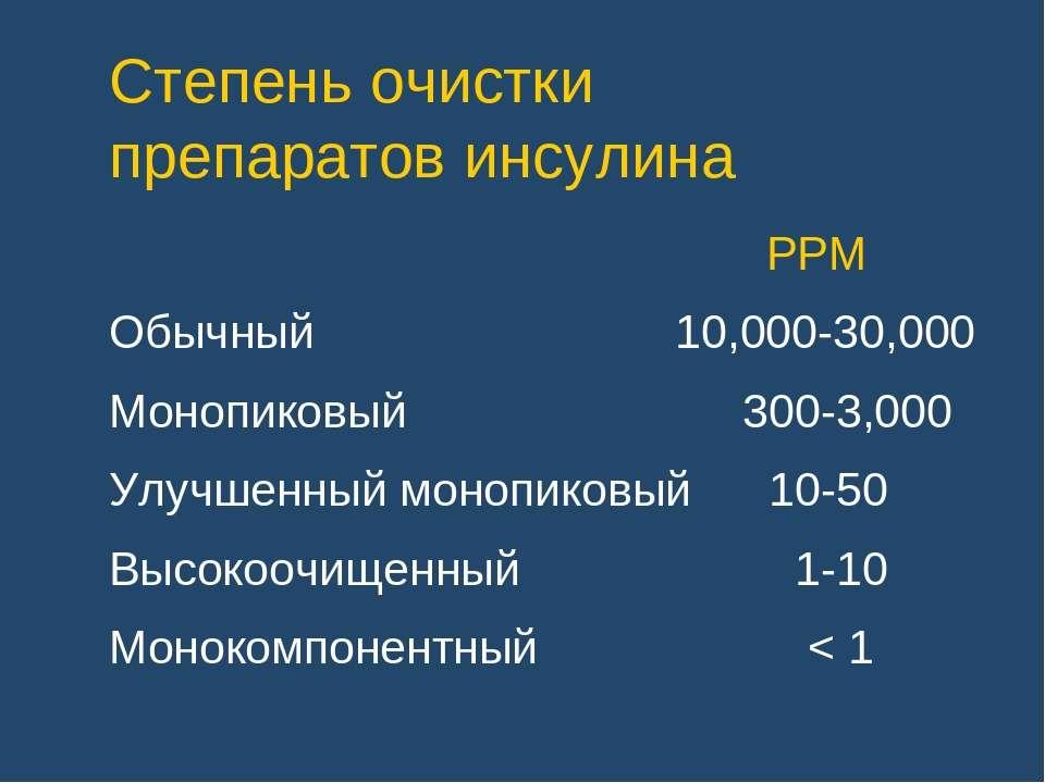 Степень очистки препаратов инсулина PPM Обычный 10,000-30,000 Монопиковый 300...