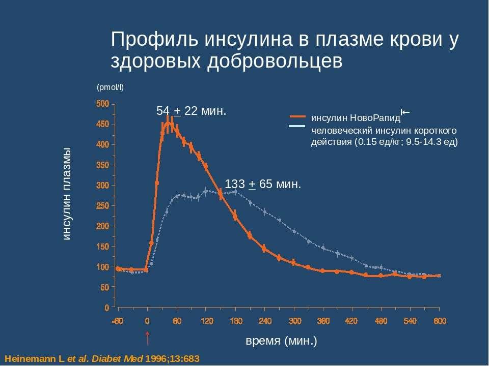 Профиль инсулина в плазме крови у здоровых добровольцев инсулин НовоРапид чел...