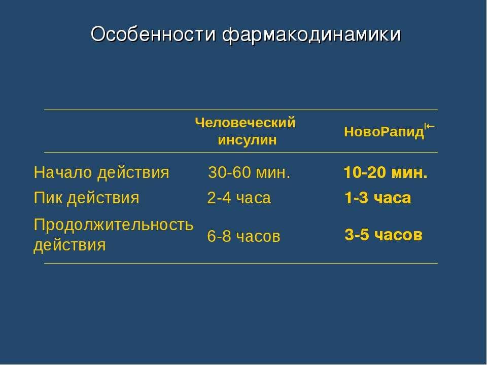 Человеческий инсулин 30-60 мин. 2-4 часа 6-8 часов НовоРапид 10-20 мин. 1-3 ч...