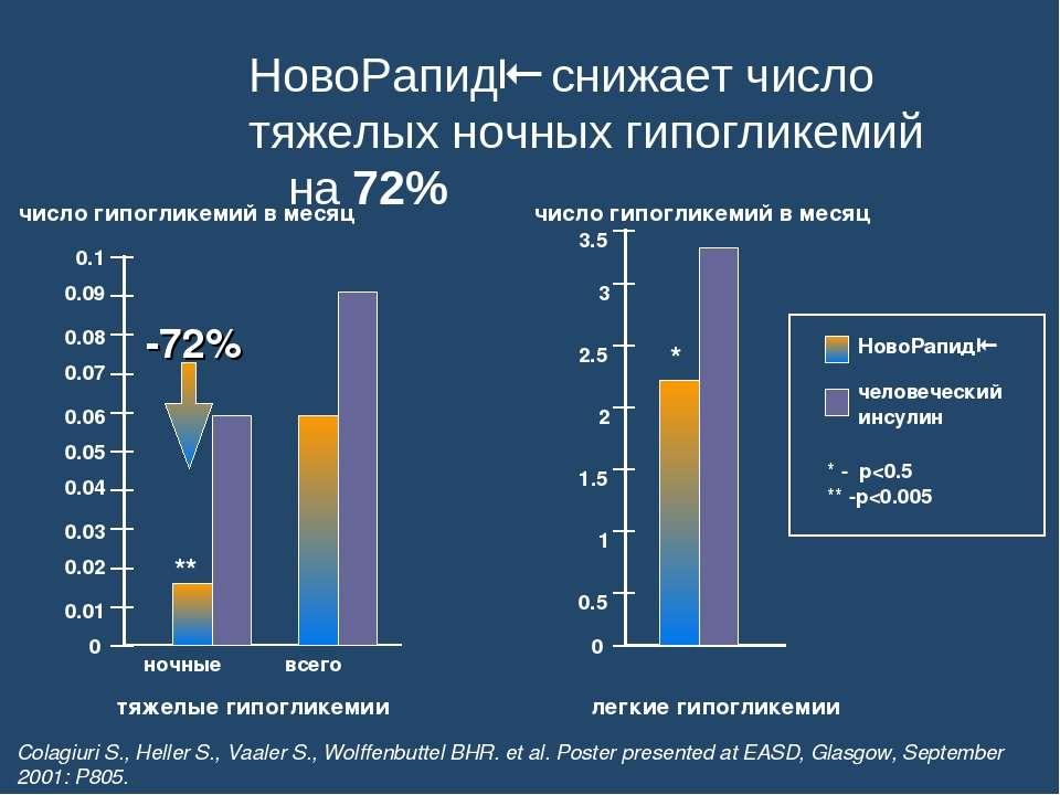 НовоРапид снижает число тяжелых ночных гипогликемий на 72% 0 0.01 0.02 0.03 0...