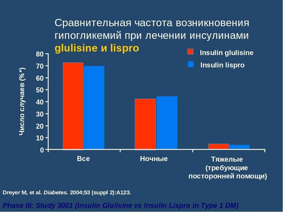 Сравнительная частота возникновения гипогликемий при лечении инсулинами gluli...