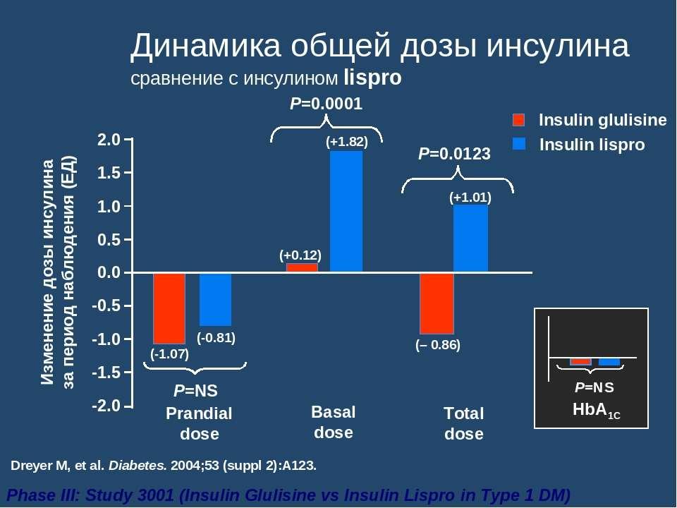 Динамика общей дозы инсулина сравнение с инсулином lispro Изменение дозы инсу...