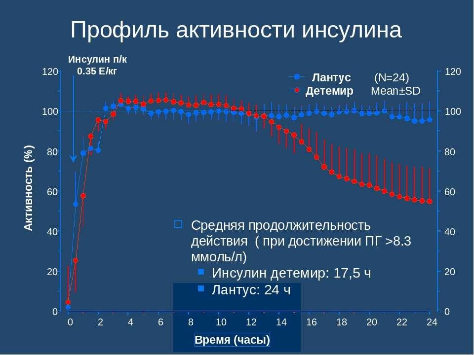 Профиль активности инсулина Средняя продолжительность действия ( при достижен...
