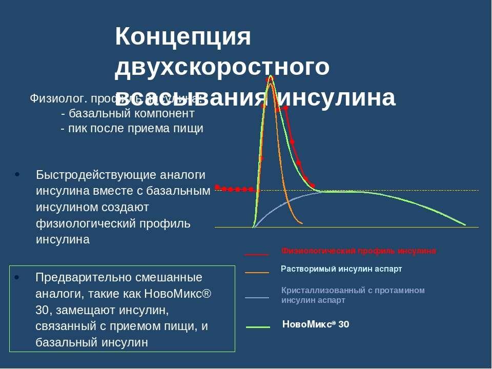 Концепция двухскоростного всасывания инсулина