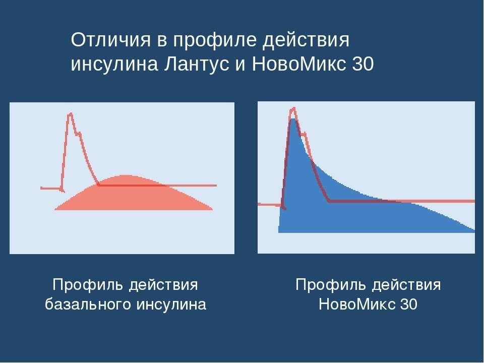 Отличия в профиле действия инсулина Лантус и НовоМикс 30 Профиль действия баз...