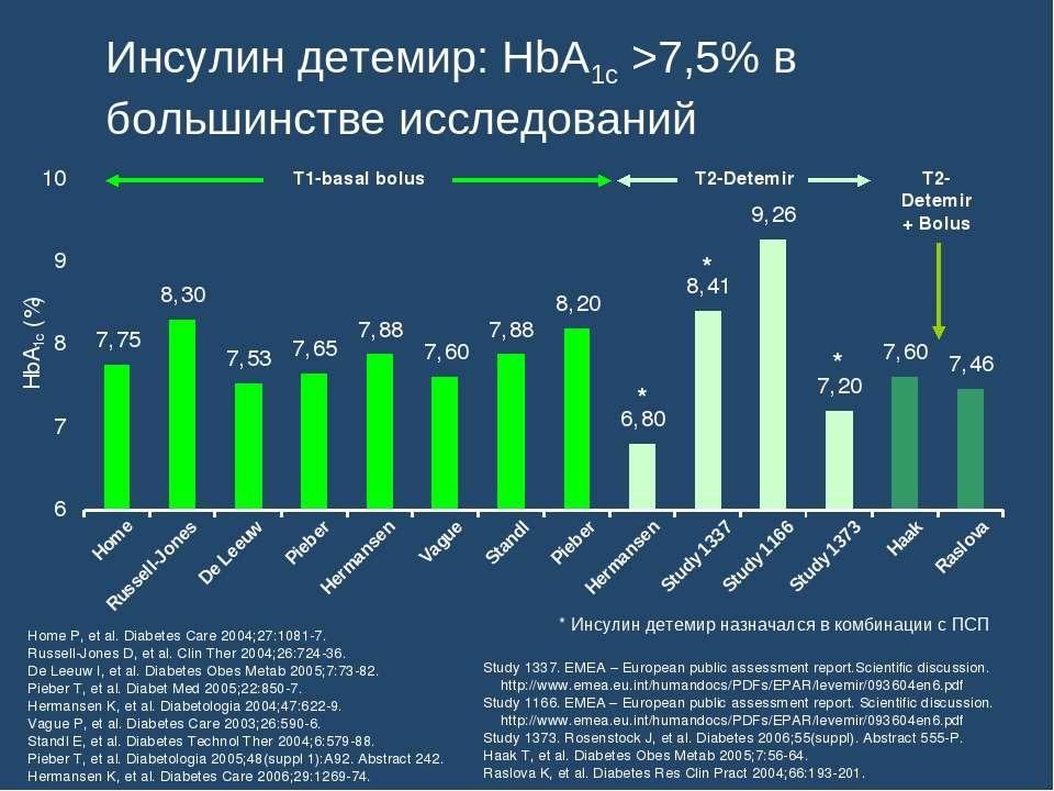 Инсулин детемир: HbA1c >7,5% в большинстве исследований Home P, et al. Diabet...
