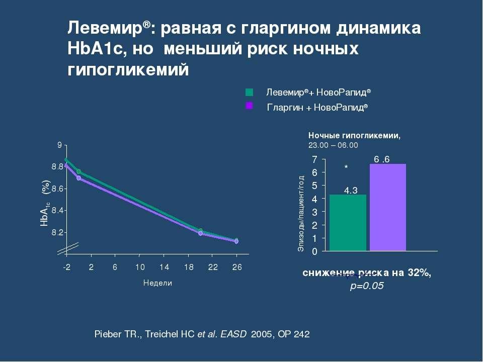Левемир®+ НовоРапид® Гларгин + НовоРапид® Pieber TR., Treichel HC et al. EASD...