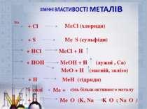 + Cl₂ + S + HCl + НОН МеО + Н₂ (магній, залізо) + Н₂ + солі + О₂ МеCl (хлорид...