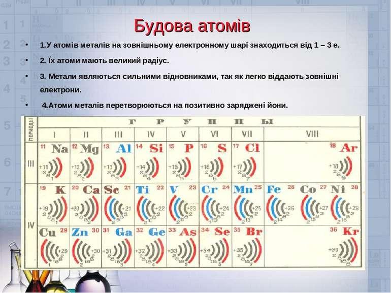 Будова атомів 1.У атомів металів на зовнішньому електронному шарі знаходиться...