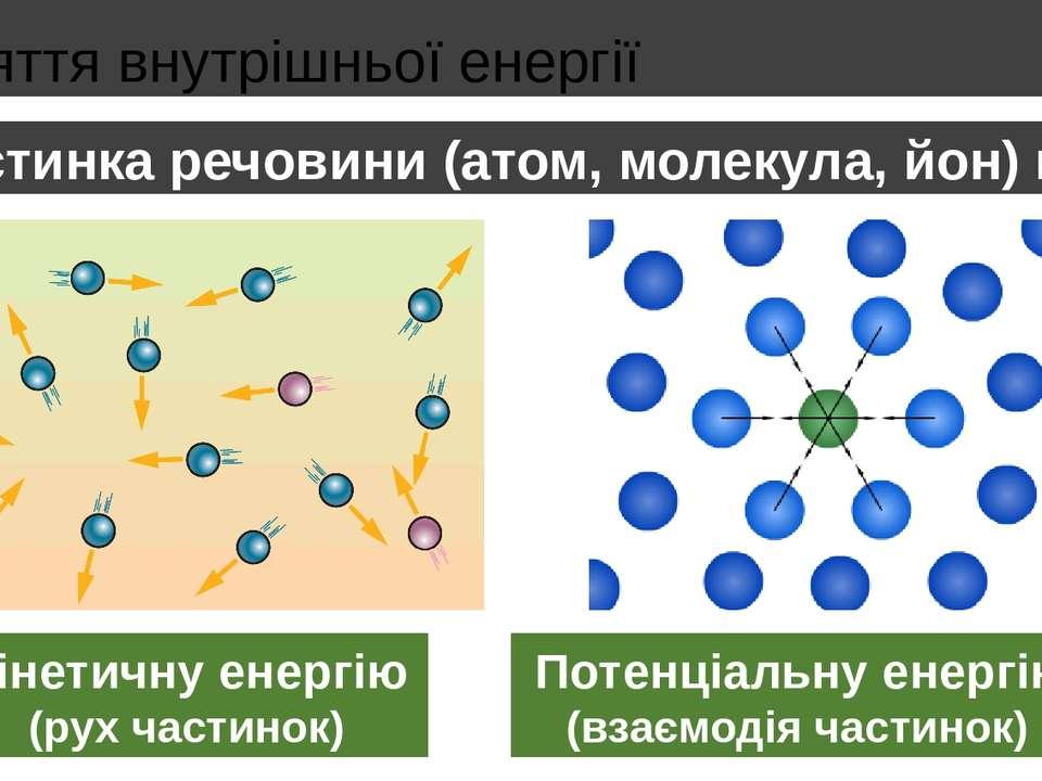 Поняття внутрішньої енергії