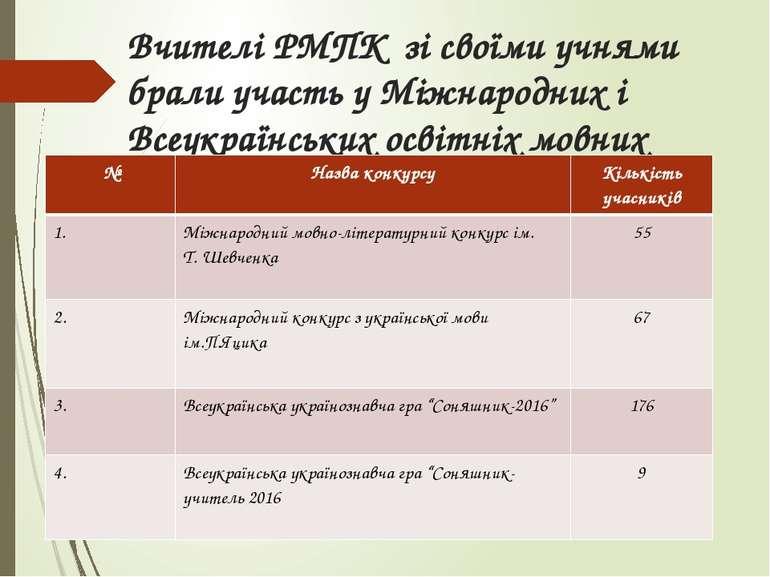 Вчителі РМПК зі своїми учнями брали участь у Міжнародних і Всеукраїнських осв...