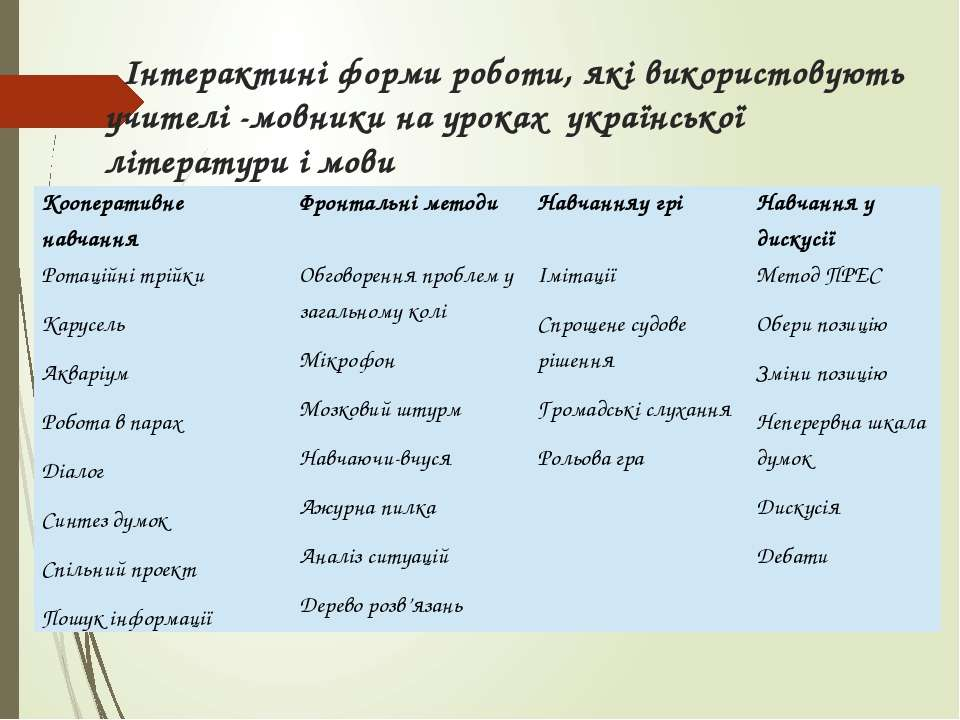 Інтерактині форми роботи, які використовують учителі -мовники на уроках украї...