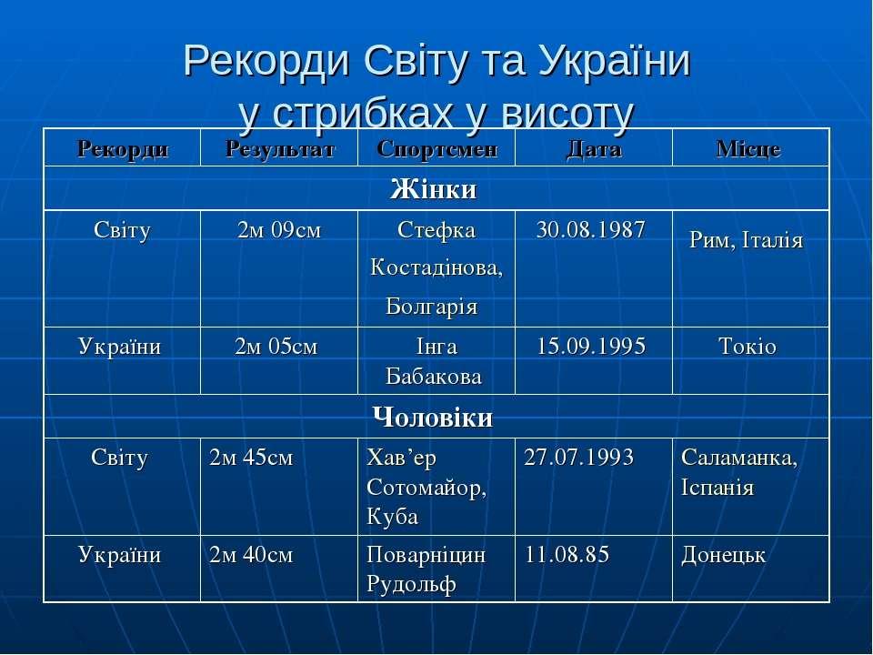 Рекорди Світу та України у стрибках у висоту