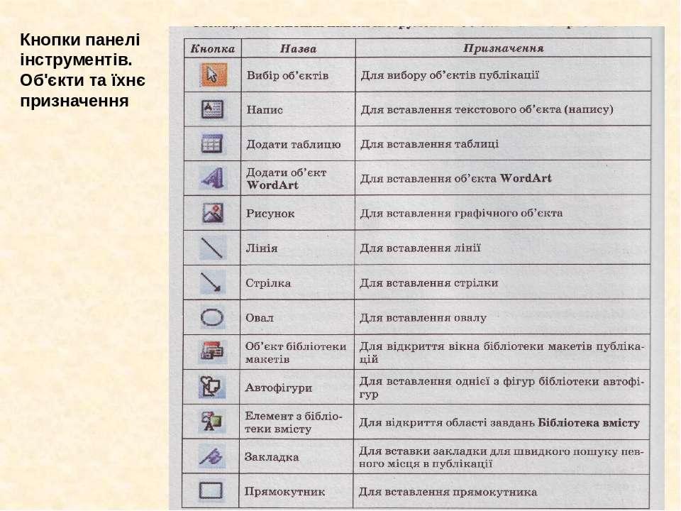 Кнопки панелі інструментів. Об'єкти та їхнє призначення