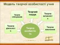 Модель творчої особистості учня Творче спілкування Творчий пошук Творча актив...