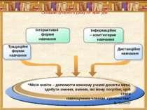 Складові сучасного уроку літератури Традиційні форми навчання Інтерактивні фо...