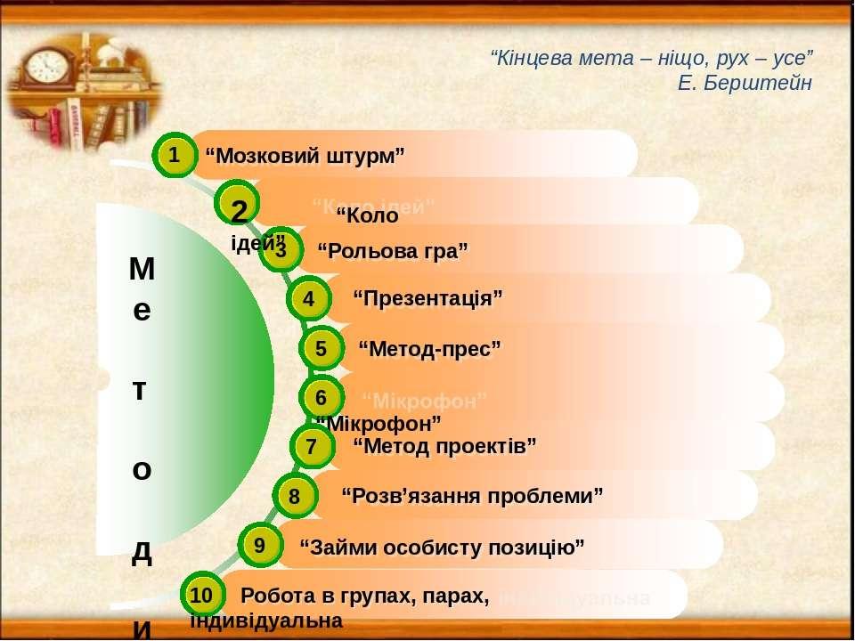 """М е т о д и 1 3 """"Рольова гра"""" 4 5 """"Метод-прес"""" 6 """"Мікрофон"""" 7 """"Мозковий штурм..."""