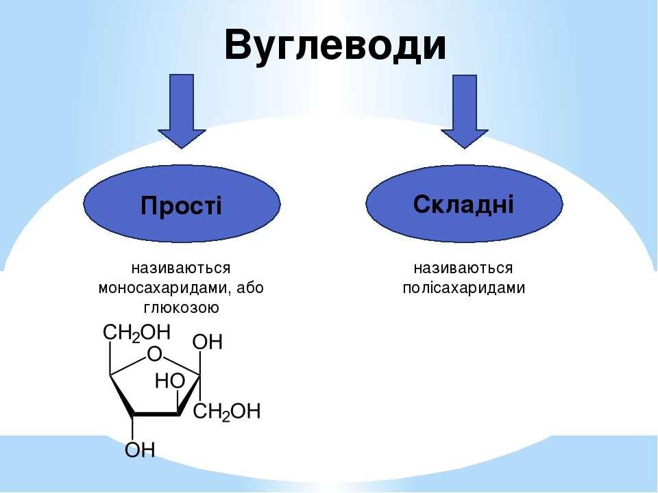 Вуглеводи Прості Складні називаються моносахаридами, або глюкозою називаються...