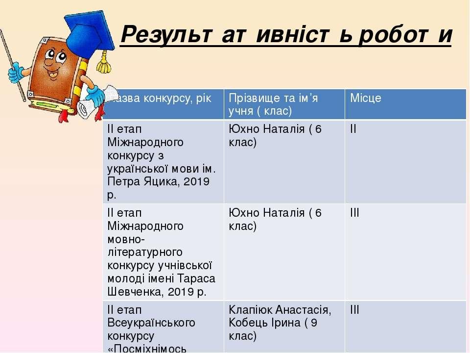 Результативність роботи Назва конкурсу, рік Прізвище таім'яучня(клас) Місце І...