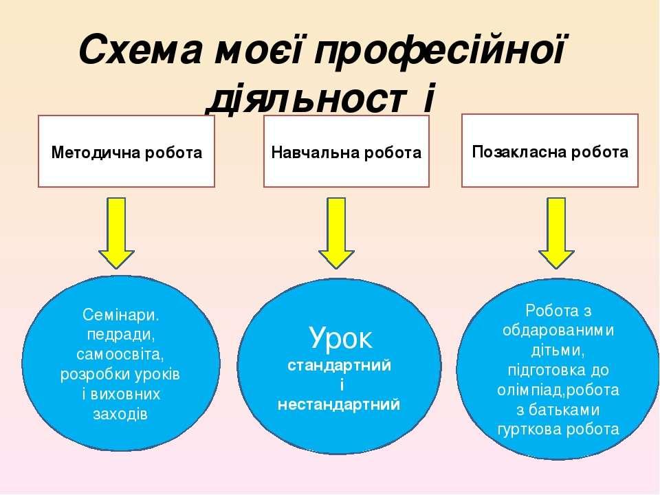 Схема моєї професійної діяльності Методична робота Позакласна робота Навчальн...