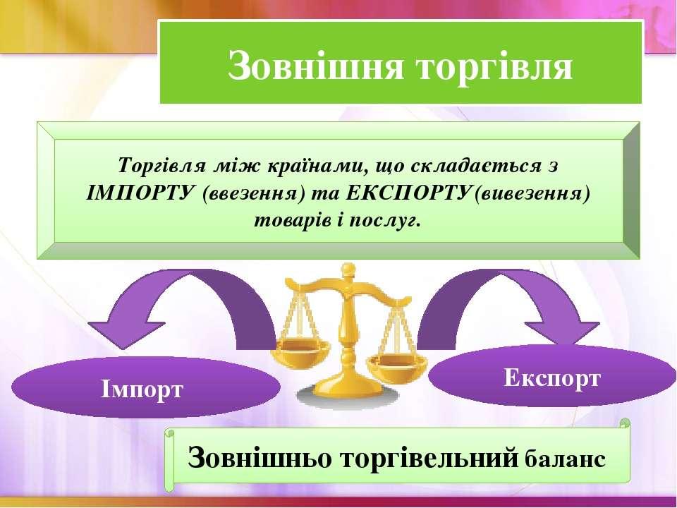 Зовнішня торгівля Торгівля між країнами, що складається з ІМПОРТУ (ввезення) ...