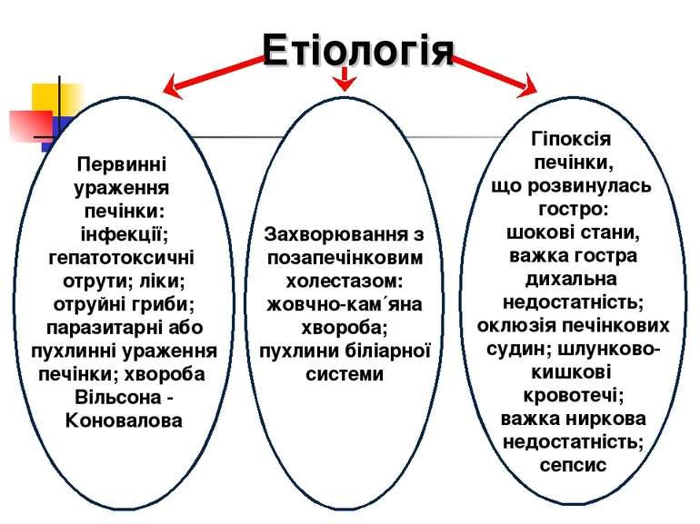 Етіологія Первинні ураження печінки: інфекції; гепатотоксичні отрути; ліки; о...