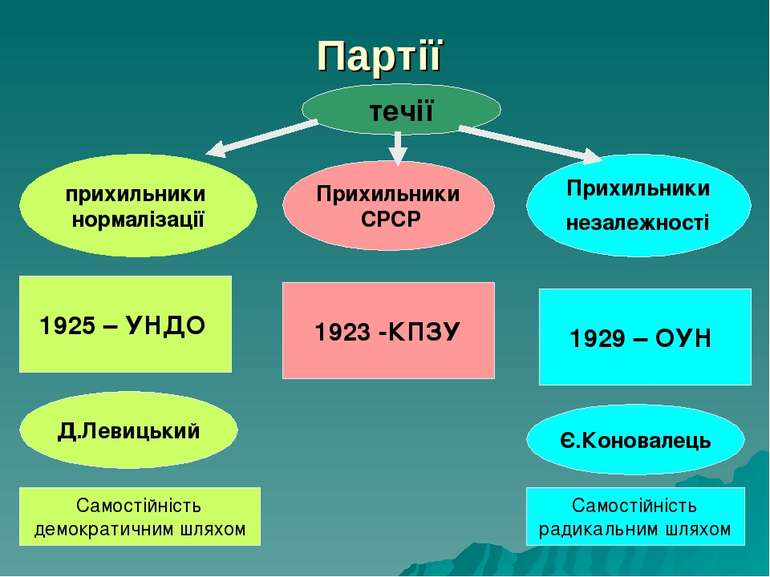 Партії Прихильники СРСР прихильники нормалізації течії Прихильники незалежнос...