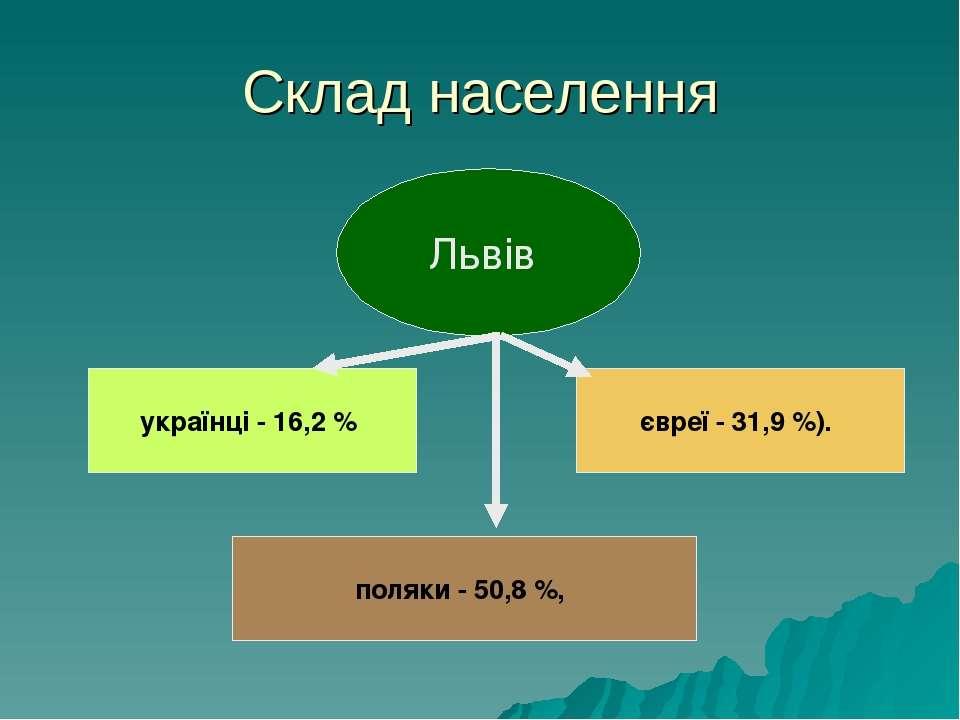 Склад населення Львів українці - 16,2% поляки - 50,8%, євреї - 31,9%).