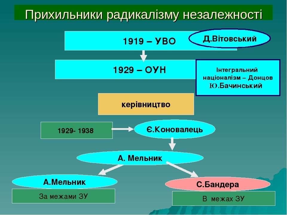 1929 – ОУН Є.Коновалець Прихильники радикалізму незалежності Інтегральний нац...
