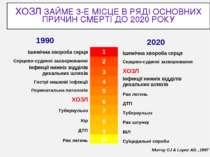 ХОЗЛ ЗАЙМЕ 3-Е МІСЦЕ В РЯДІ ОСНОВНИХ ПРИЧИН СМЕРТІ ДО 2020 РОКУ Murray CJ & L...