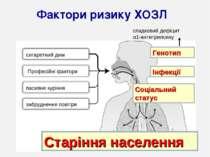 Фактори ризику ХОЗЛ Генотип Інфекції Соціальний статус Старіння населення сиг...