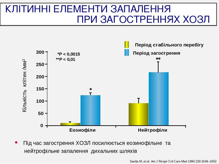 Saetta M, et al. Am J Respir Crit Care Med 1994;150:1646–1652. КЛІТИННІ ЕЛЕМЕ...