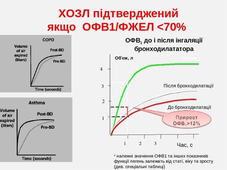 ОФВ1 до і після інгаляції бронходилататора Час, с 4 2 1 3 Норма Після бронход...