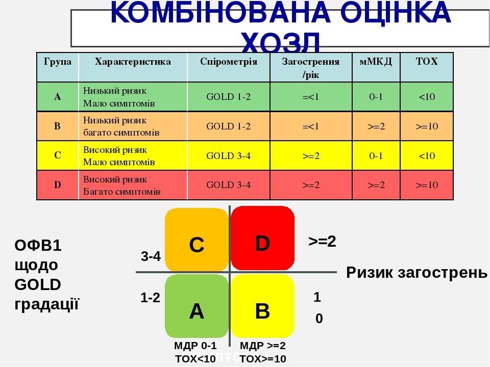 КОМБІНОВАНА ОЦІНКА ХОЗЛ C D A B Ризик загострень ОФВ1 щодо GOLD градації Симп...