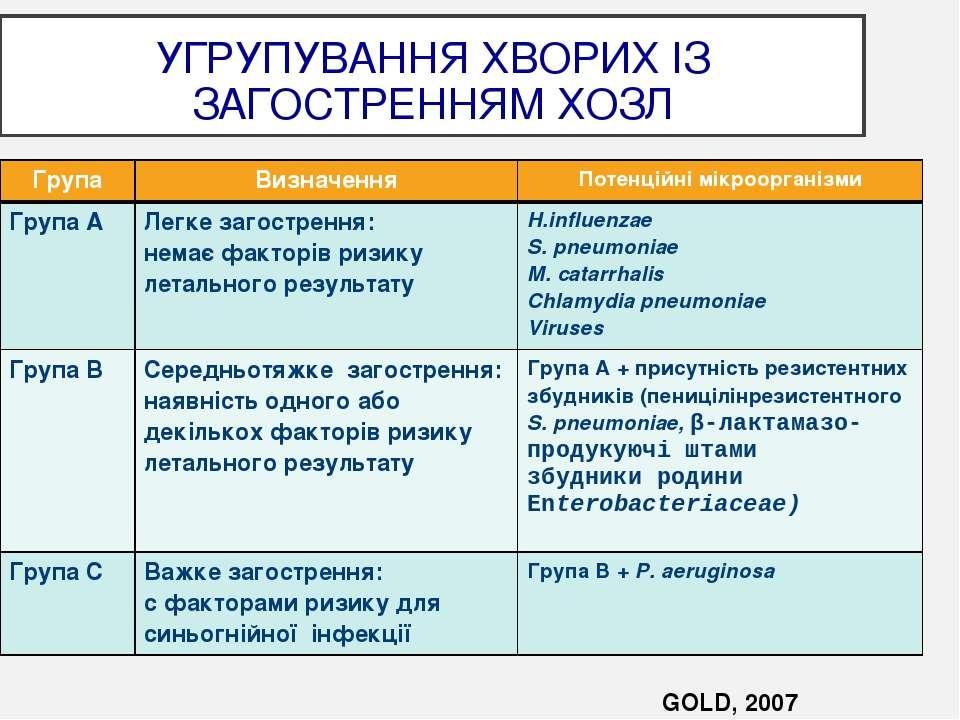 УГРУПУВАННЯ ХВОРИХ ІЗ ЗАГОСТРЕННЯМ ХОЗЛ GOLD, 2007 Група Визначення Потенційн...