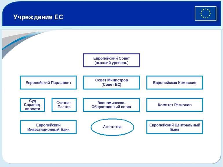 Европейский Парламент Учреждения ЕС Суд Справед-ливости Счетная Палата Эконом...