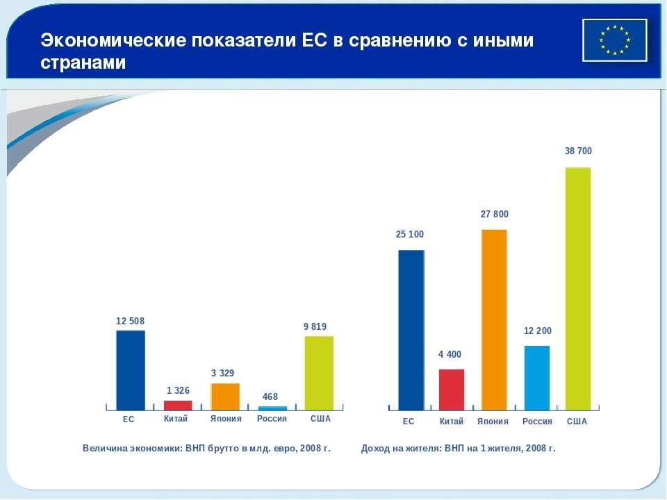 Экономические показатели ЕС в сравнению с иными странами ЕС Китай Япония Росс...