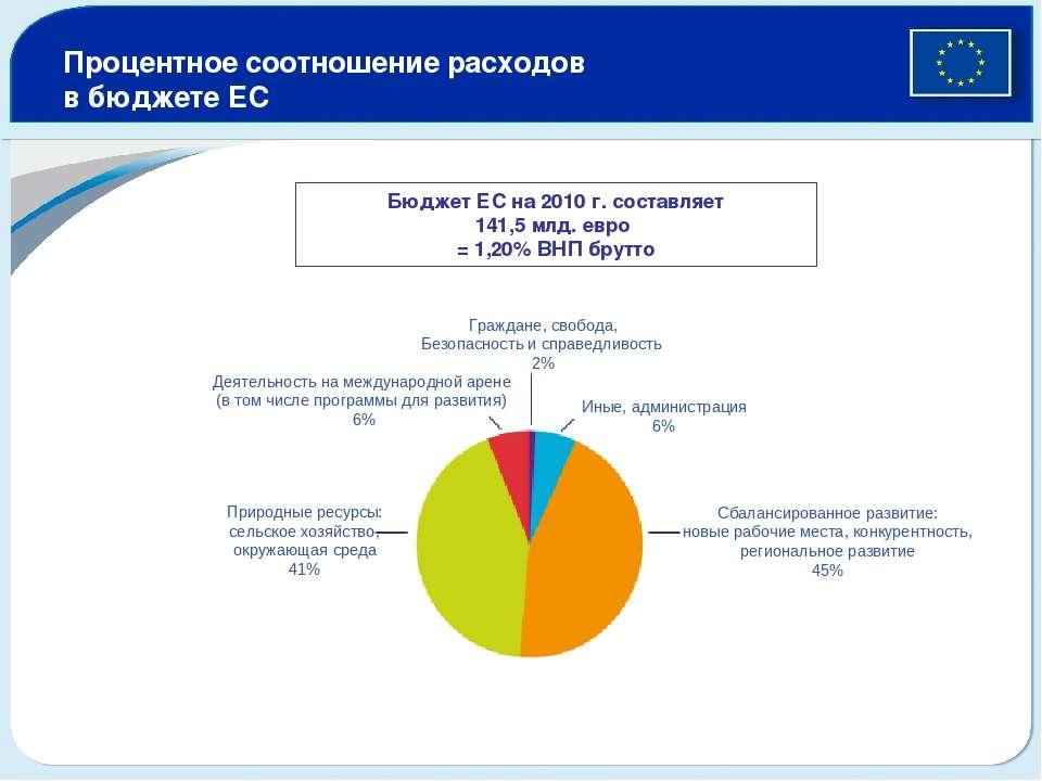 Процентное соотношение расходов в бюджете ЕС Бюджет ЕС на 2010 г. составляет ...