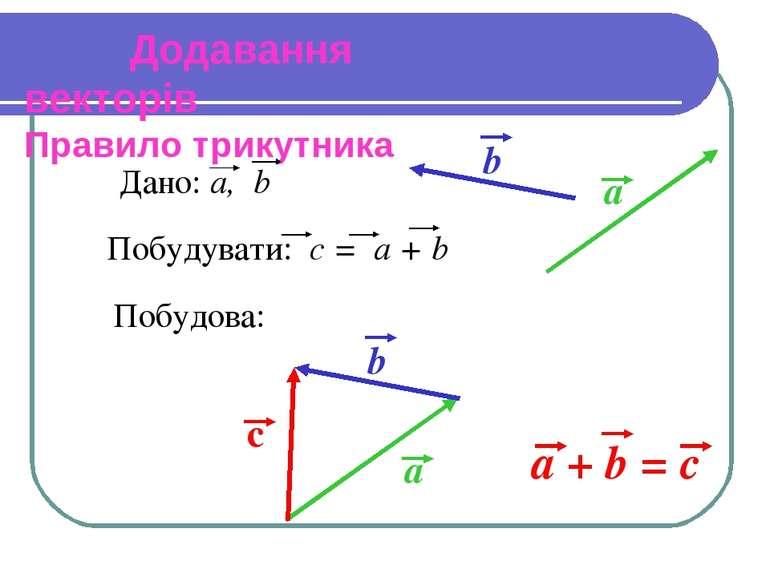 Додавання векторів Правило трикутника Побудова: