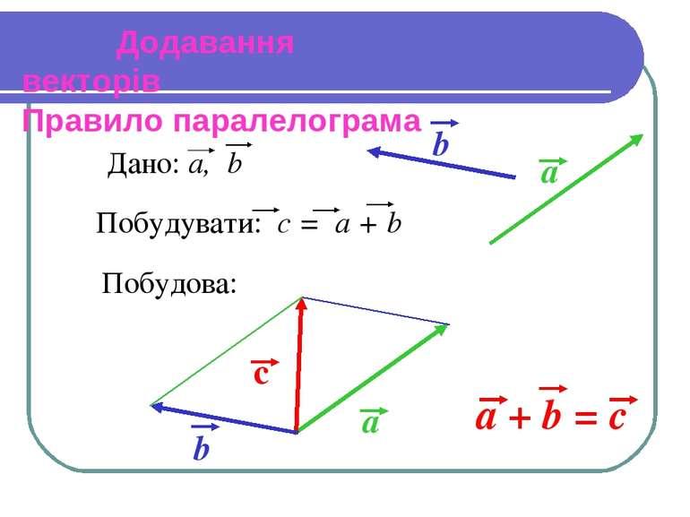 Додавання векторів Правило паралелограма Побудова:
