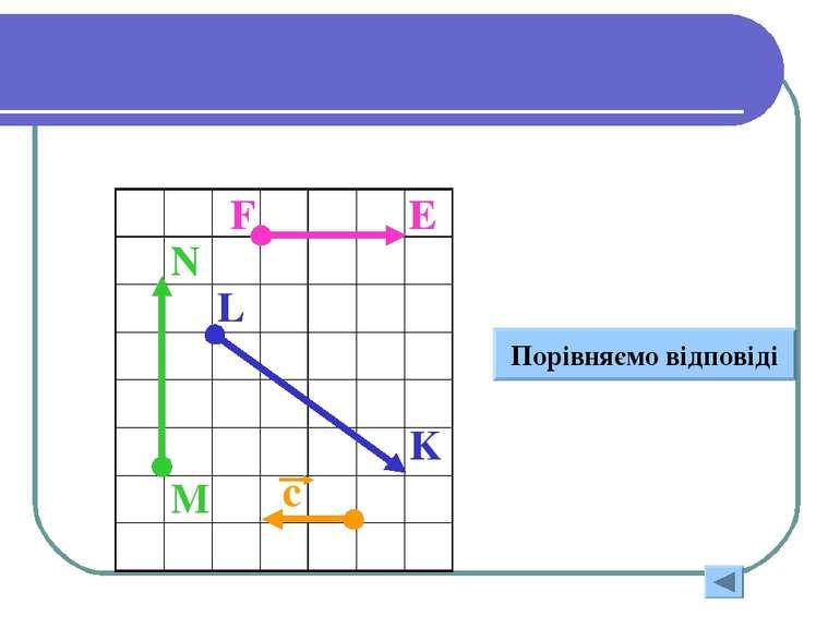 Укажите длину векторов M N F E L K Порівняємо відповіді