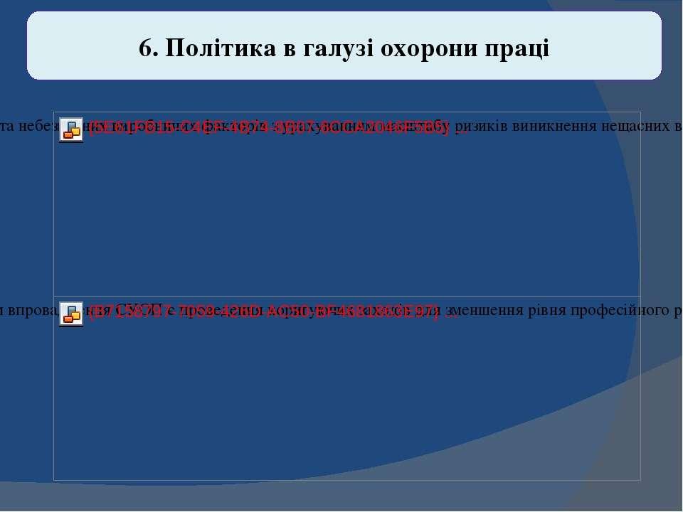 6. Політика в галузі охорони праці