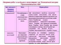 """Напрями роботи шкільного екотовариства """"Екологічний експрес """"Протопопівського..."""