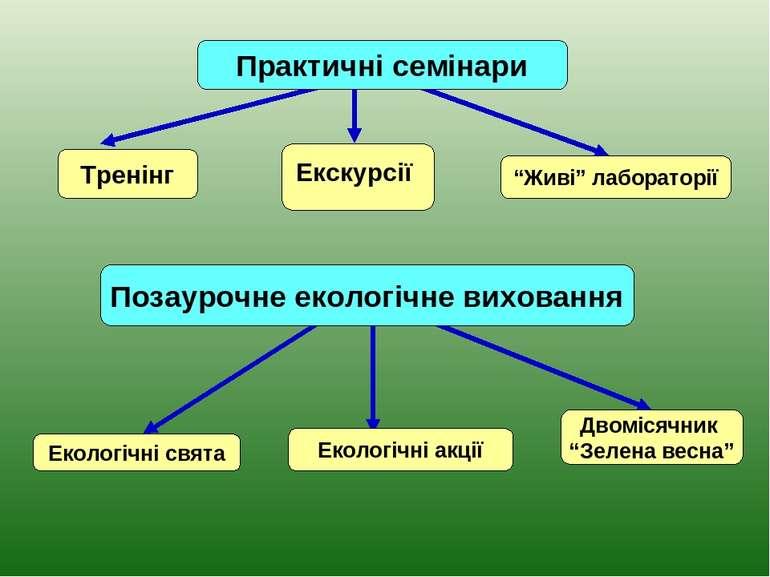 """Тренінг Практичні семінари Екскурсії """"Живі"""" лабораторії"""