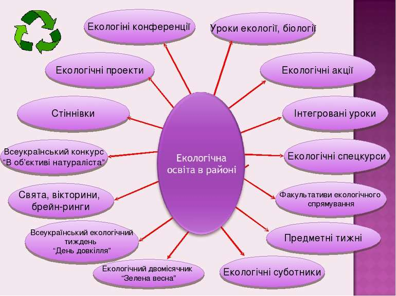 """Екологічний двомісячник """"Зелена весна"""" Екологічні суботники Екологіні конфере..."""