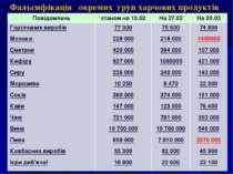 * Фальсифікація окремих груп харчових продуктів Повідомлень станом на 13.02 Н...